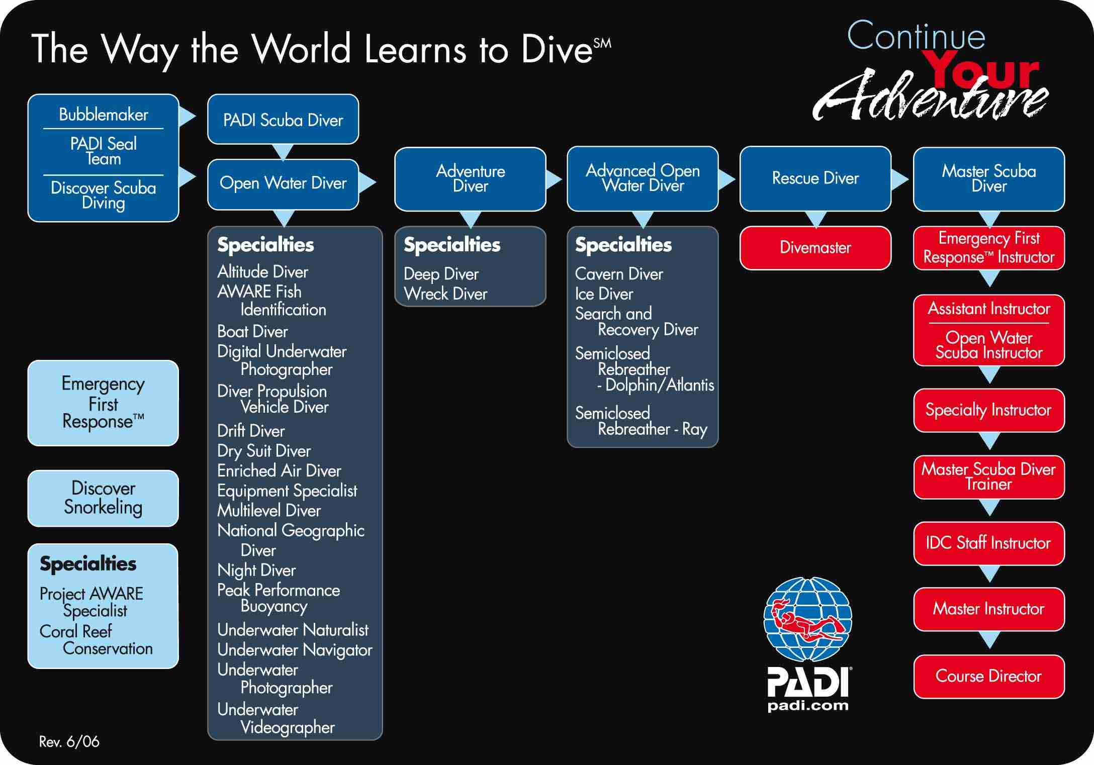 Learn to Dive! SCUBA Certifications and Classes